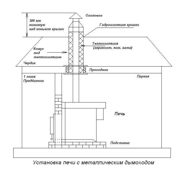 дымоходом, Схемы