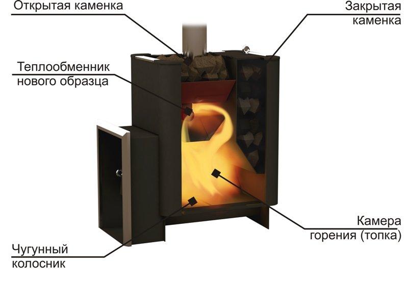 Печь с закрытой каменкой своими руками из металла